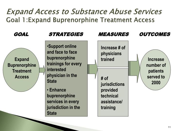 Expand Access to Substance Abuse Services