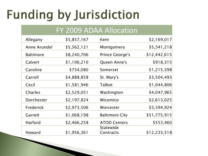 Funding by Jurisdiction