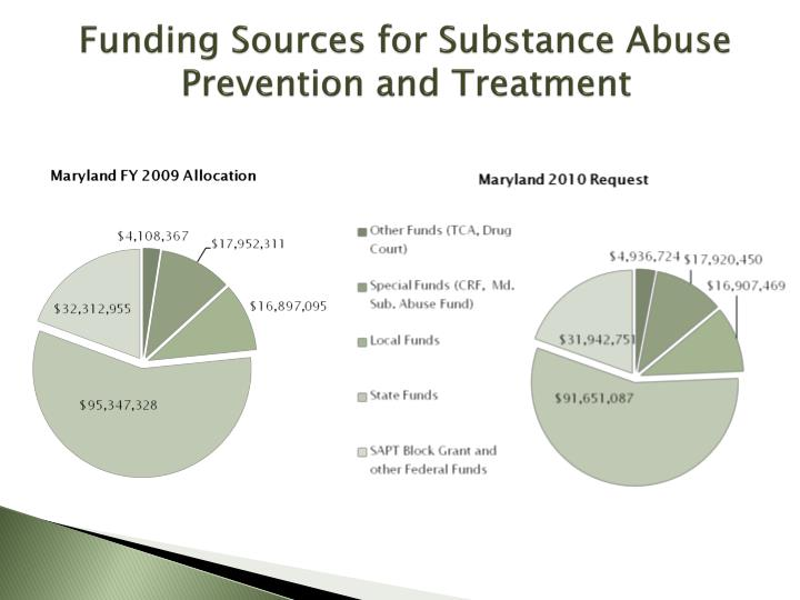 Funding Sources for Substance Abuse Prevention and Treatment