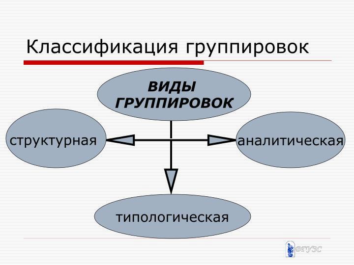Классификация группировок