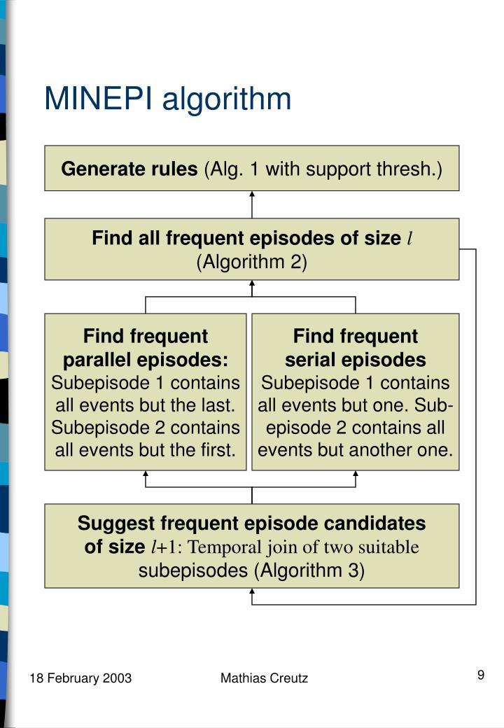 MINEPI algorithm