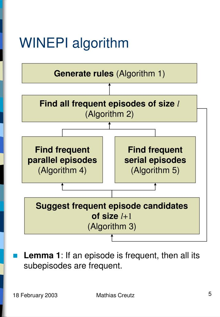 WINEPI algorithm