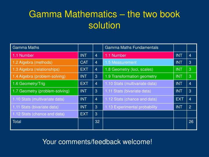 Gamma Mathematics – the two book solution