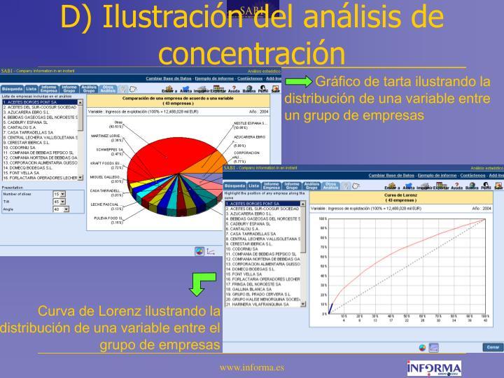D) Ilustración del análisis de concentración
