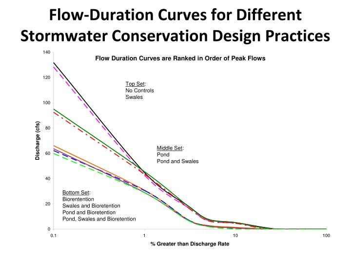 Flow-Duration Curves for Different Stormwater Conservation Design Practices