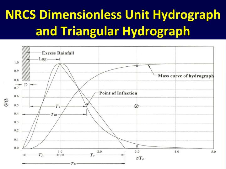 NRCS Dimensionless Unit Hydrograph and Triangular Hydrograph