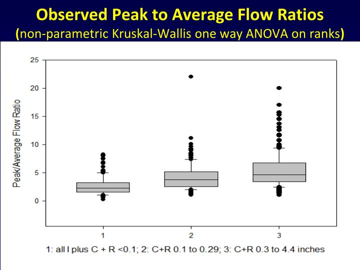 Observed Peak to Average Flow Ratios
