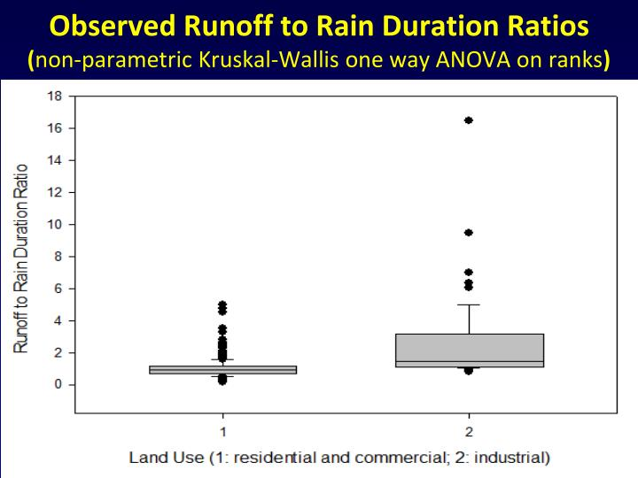Observed Runoff to Rain Duration Ratios