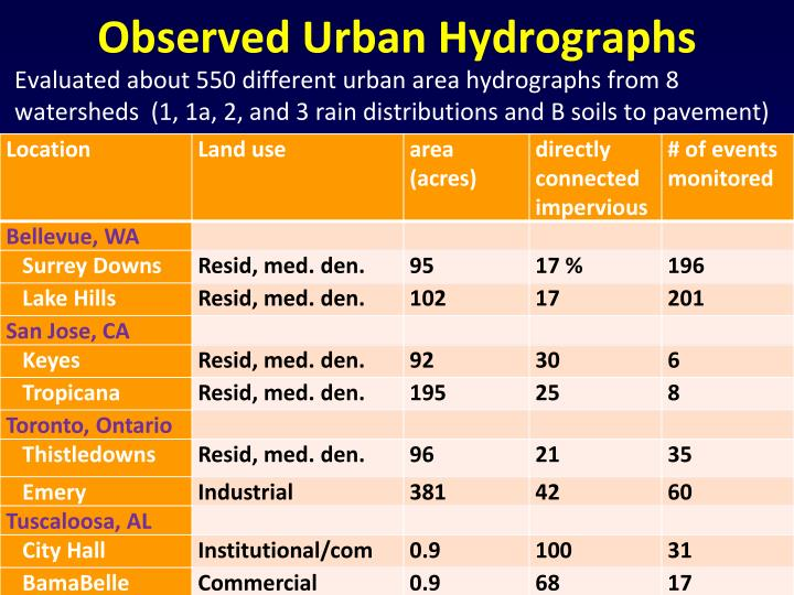 Observed Urban Hydrographs
