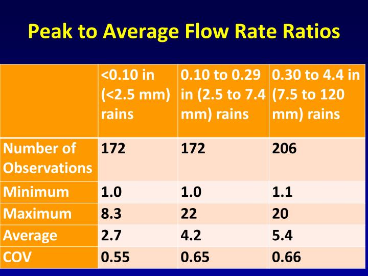 Peak to Average Flow Rate Ratios