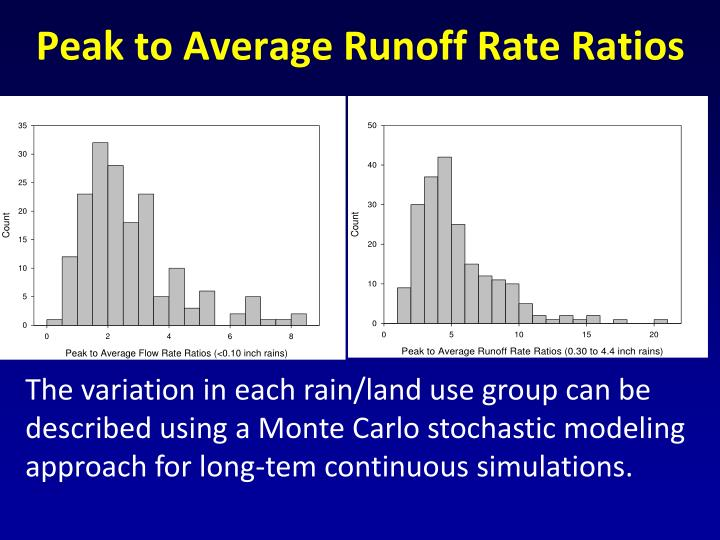Peak to Average Runoff Rate Ratios
