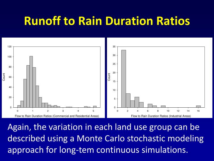 Runoff to Rain Duration Ratios