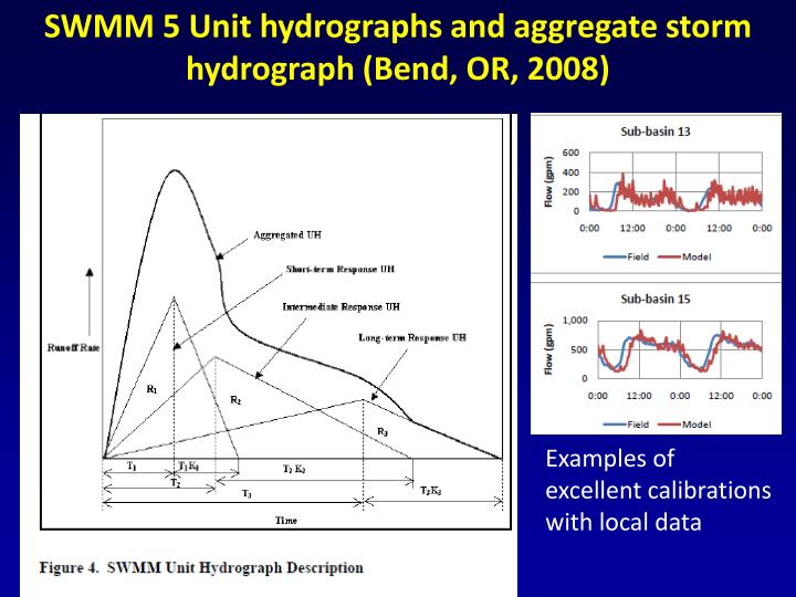 SWMM 5 Unit hydrographs and aggregate storm hydrograph (Bend, OR, 2008)