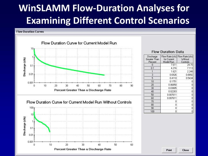 WinSLAMM Flow-Duration Analyses for Examining Different Control Scenarios