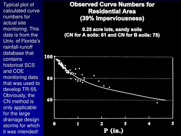 Typical plot of calculated curve numbers for actual site monitoring. This date is from the Univ. of Florida's rainfall-runoff database that contains historical SCS and COE monitoring data that was used to develop TR-55. Obviously, the CN method is only applicable for the large drainage design storms for which it was intended!