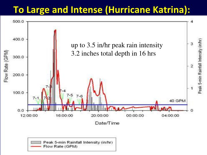 To Large and Intense (Hurricane Katrina):