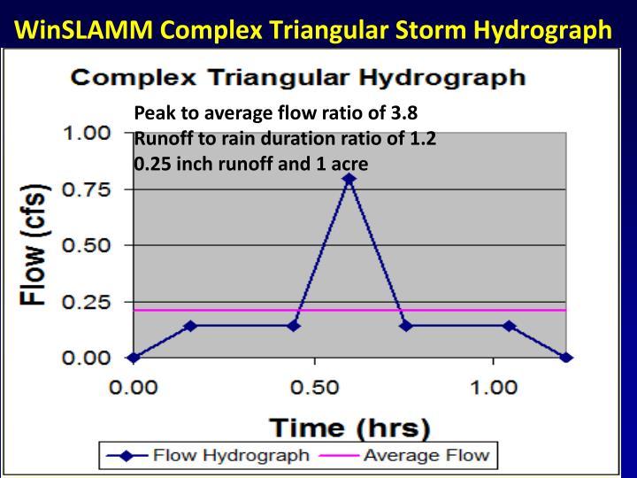 WinSLAMM Complex Triangular Storm Hydrograph