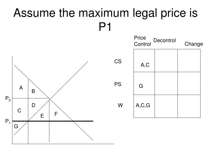 Assume the maximum legal price is P1