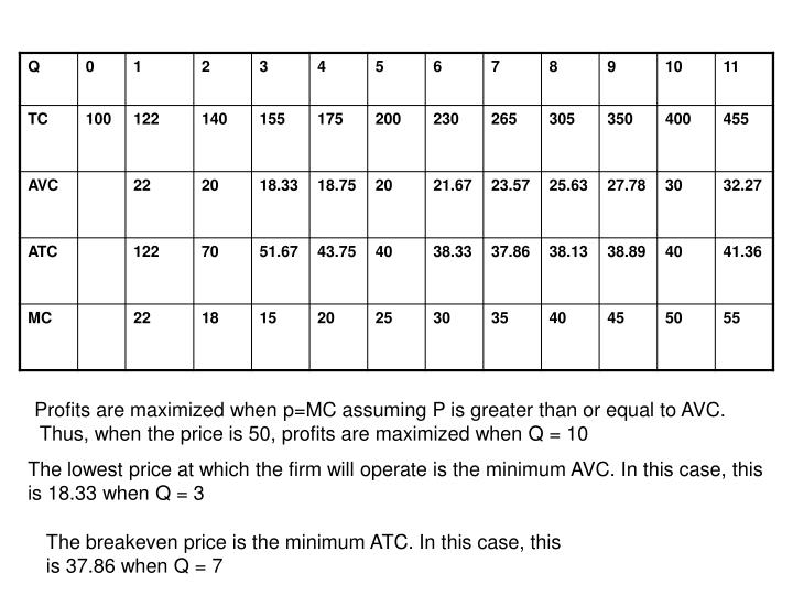 Profits are maximized when p=MC assuming P is greater than or equal to AVC.