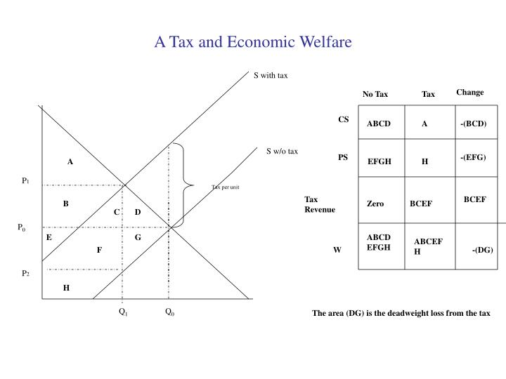 A Tax and Economic Welfare