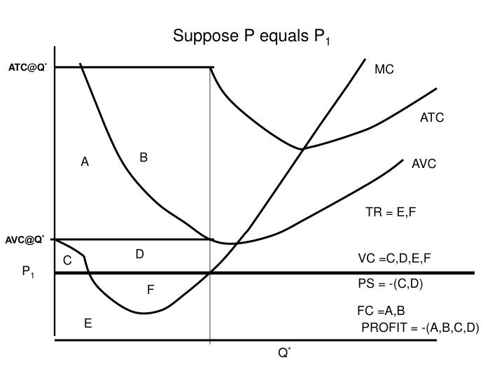 Suppose P equals P