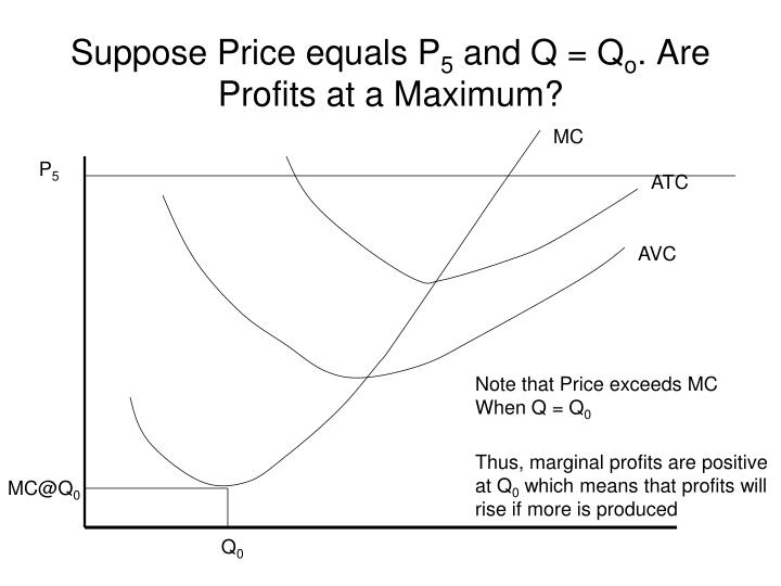 Suppose Price equals P