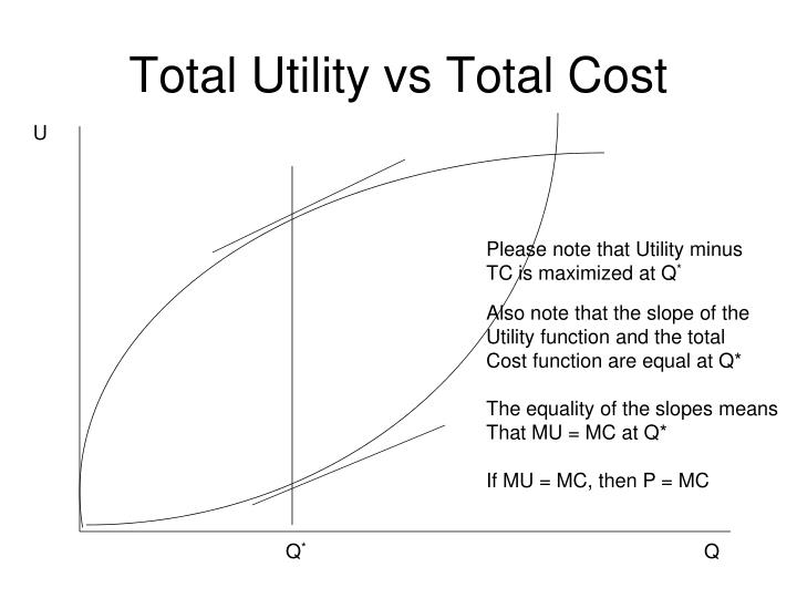 Total Utility vs Total Cost