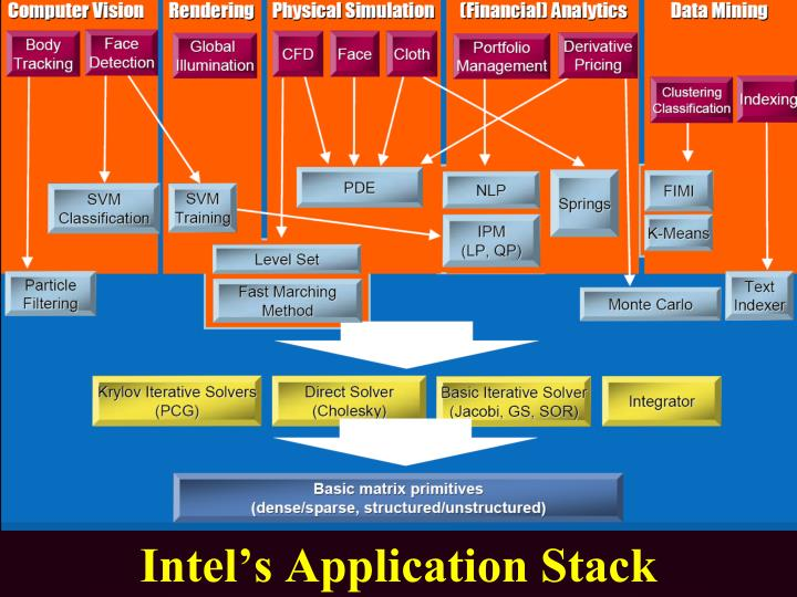 Intel's Application Stack
