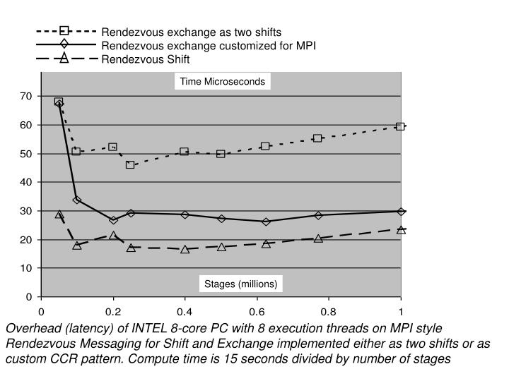 Rendezvous exchange as two shifts