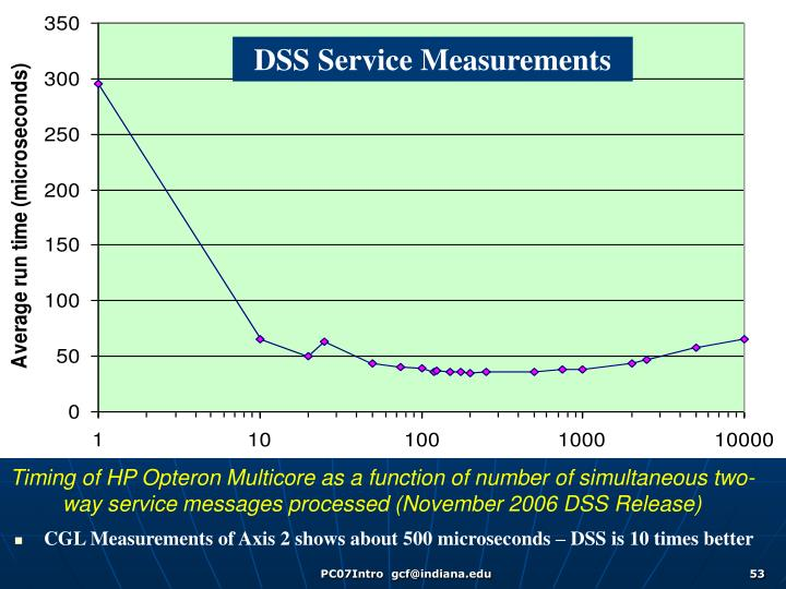 Timing of HP Opteron Multicore as a function of number of simultaneous two-way service messages processed (November 2006 DSS Release)