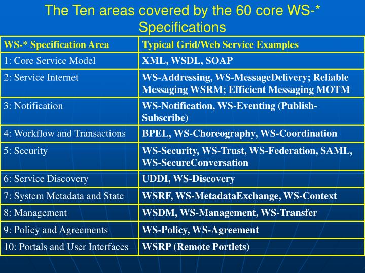 The Ten areas covered by the 60 core WS-* Specifications