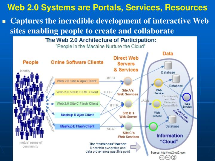 Web 2.0 Systems are Portals, Services, Resources