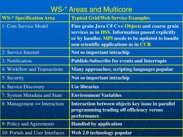 WS-* Areas and Multicore