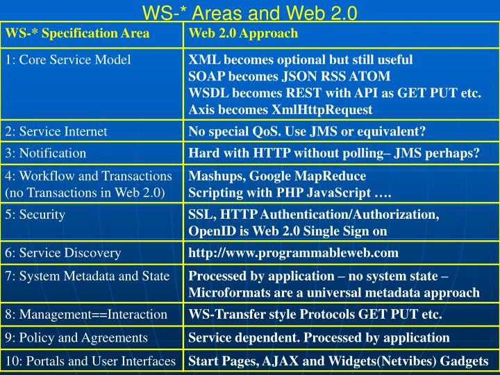 WS-* Areas and Web 2.0