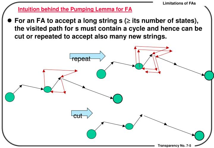 Intuition behind the Pumping Lemma for FA
