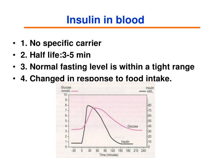 Insulin in blood