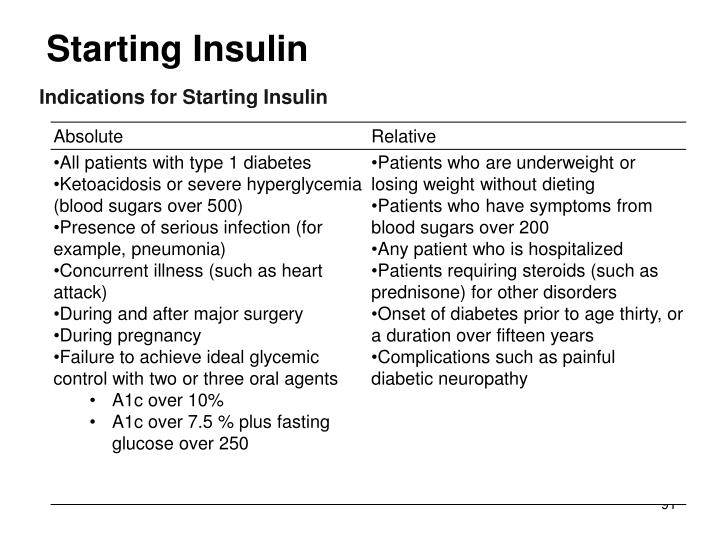 Starting Insulin