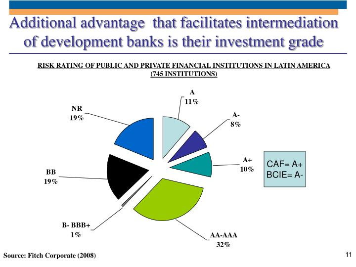 Additional advantage  that facilitates intermediation of development banks is their investment grade