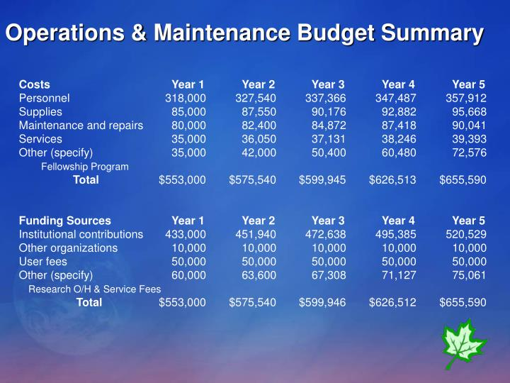 Operations & Maintenance Budget Summary