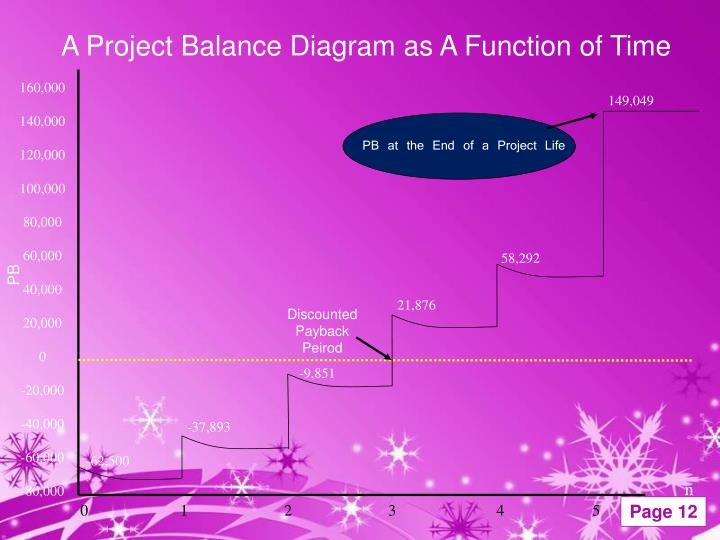 A Project Balance Diagram as A Function of Time