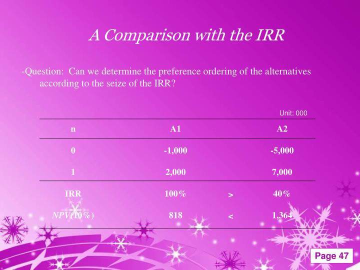 A Comparison with the IRR
