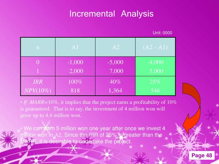 Incremental Analysis