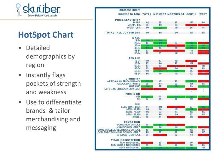 HotSpot Chart
