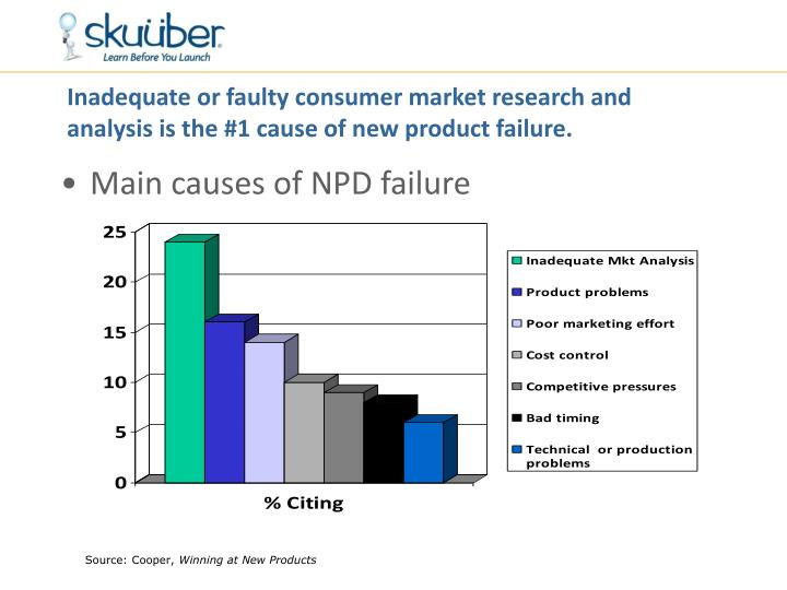 Inadequate or faulty consumer market research and analysis is the #1 cause of new product failure.
