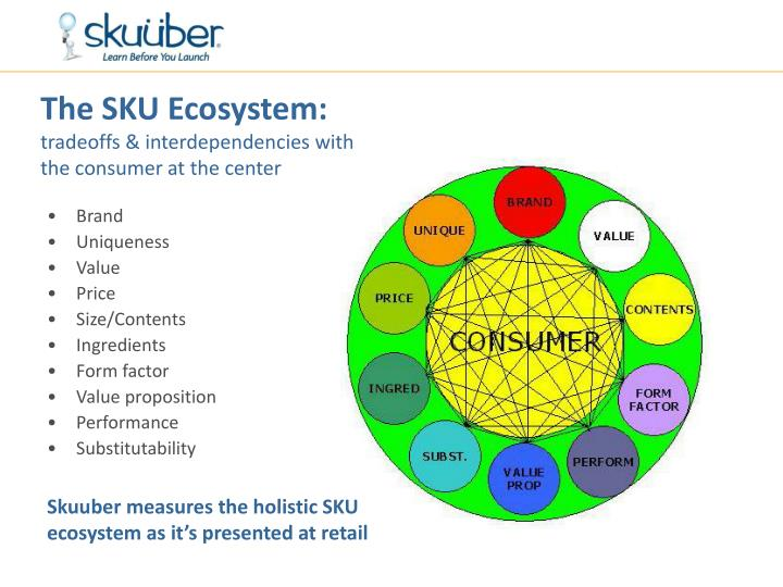 The SKU Ecosystem: