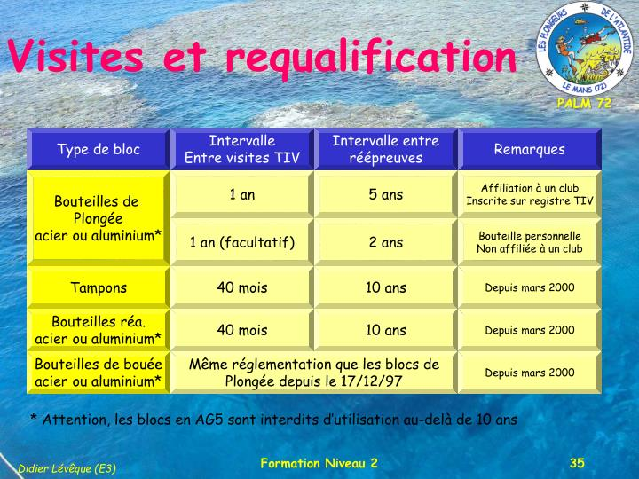 Visites et requalification