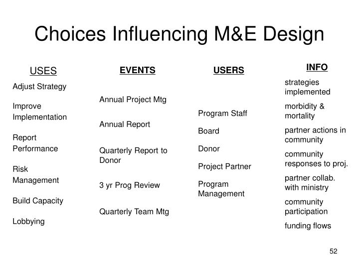 Choices Influencing M&E Design