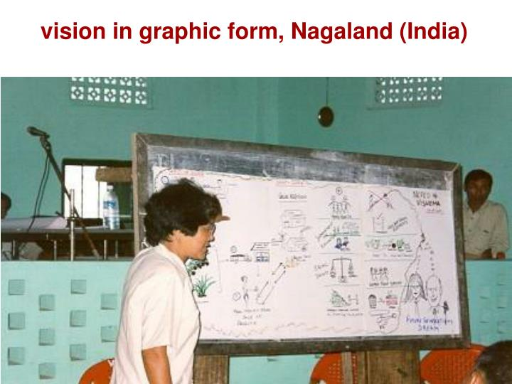 vision in graphic form, Nagaland (India)