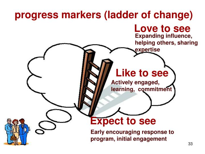 progress markers (ladder of change)