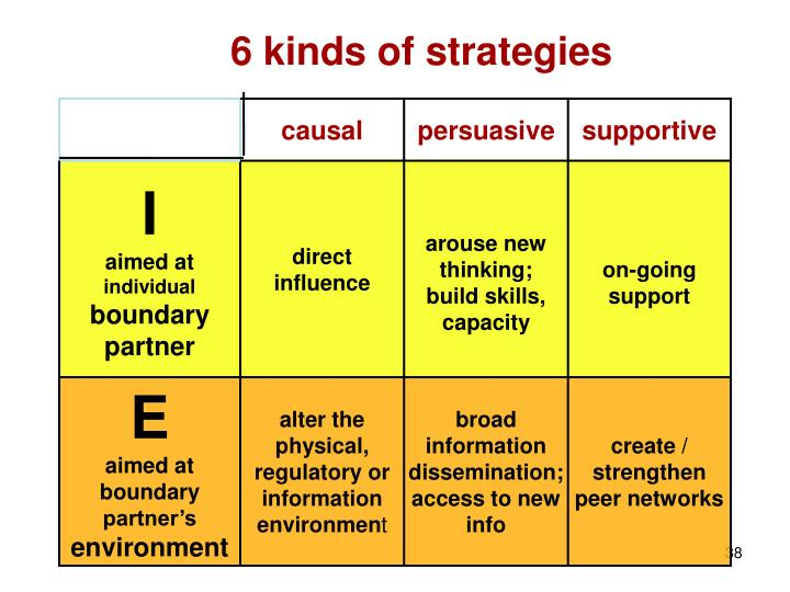 6 kinds of strategies